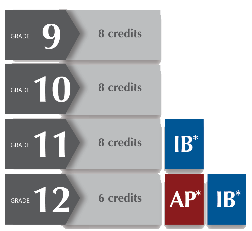 Grade 9 through 12 credit breakdown