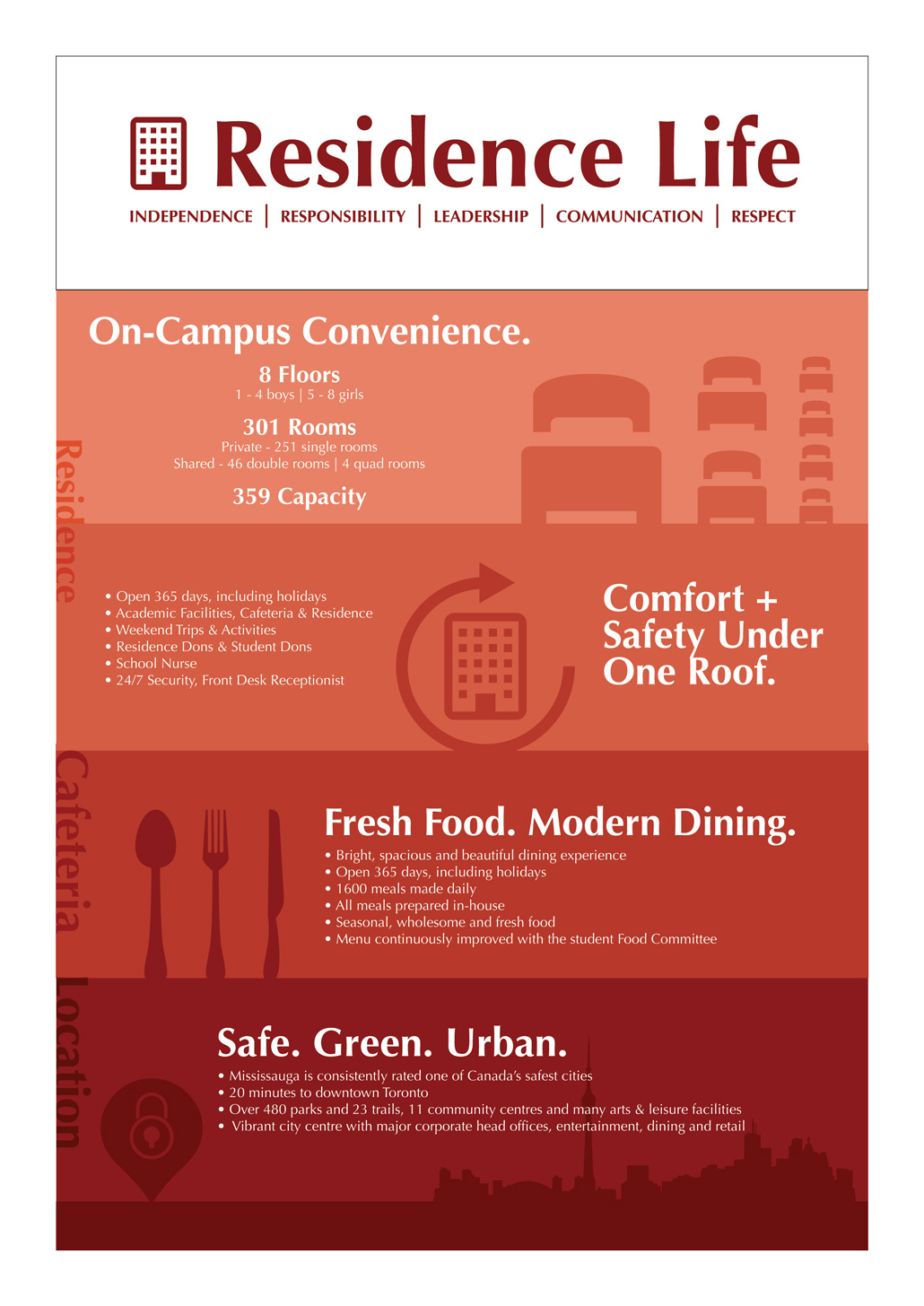 Residence life poster. Featuring comfort and safety. Fresh modern food. Safe, green and urban.