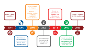 Bronte College timeline. 1991 Bronte Established. 1996 Bronte moves to Mississauga. 2000 Bronte Expands its campus. 2005 Bronte named AP Testing center. 2015 Bronte certified has International Baccalaureate continuum school. 2016 Bronte 25th Anniversary.