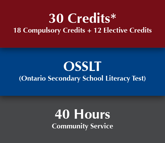 ... Credits, Ontario Secondary School Literacy Test and 40 hours of